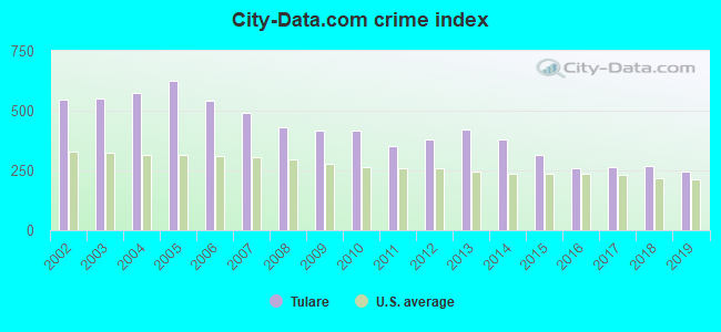 City-data.com crime index in Tulare, CA