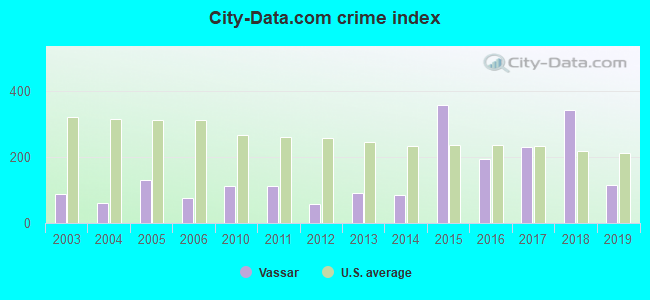City-data.com crime index in Vassar, MI