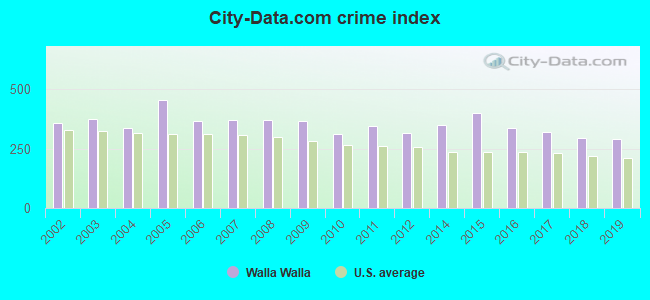 City-data.com crime index in Walla Walla, WA