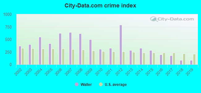 City-data.com crime index in Waller, TX