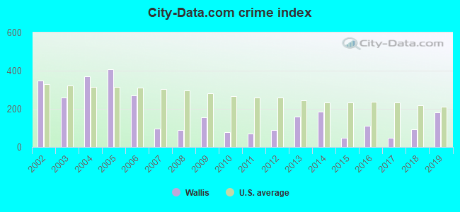 City-data.com crime index in Wallis, TX