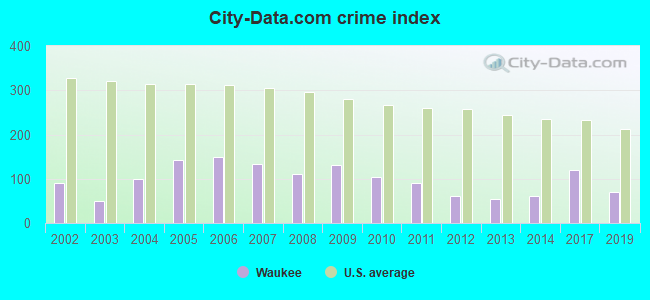 City-data.com crime index in Waukee, IA
