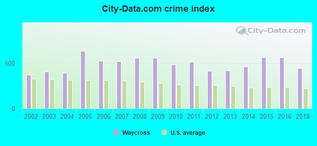City-data.com crime index in Waycross, GA