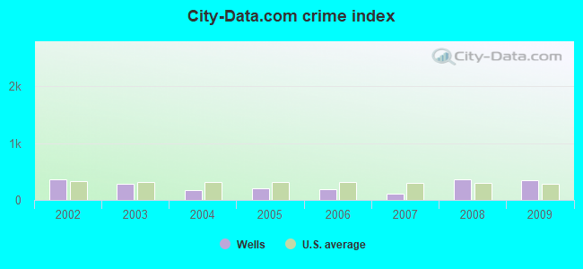 City-data.com crime index in Wells, TX