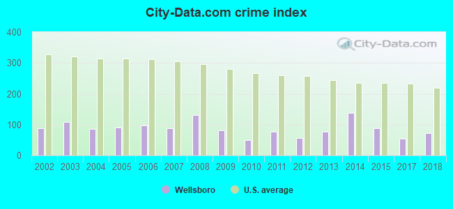 City-data.com crime index in Wellsboro, PA