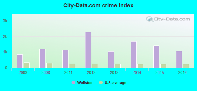 City-data.com crime index in Wellston, MO