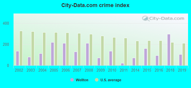 City-data.com crime index in Wellton, AZ