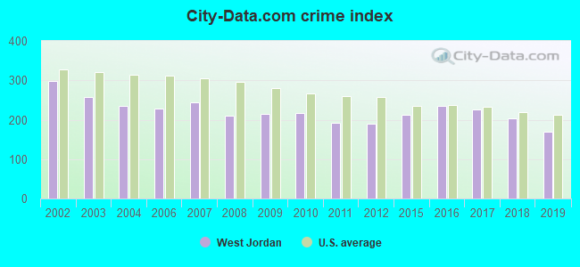 City-data.com crime index in West Jordan, UT