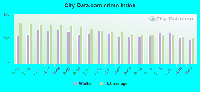 City-data.com crime index in Whittier, CA