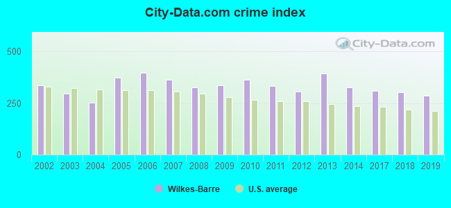 City-data.com crime index in Wilkes-Barre, PA