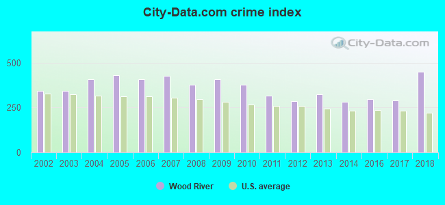 City-data.com crime index in Wood River, IL