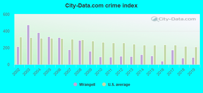 City-data.com crime index in Wrangell, AK