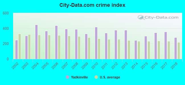 City-data.com crime index in Yadkinville, NC
