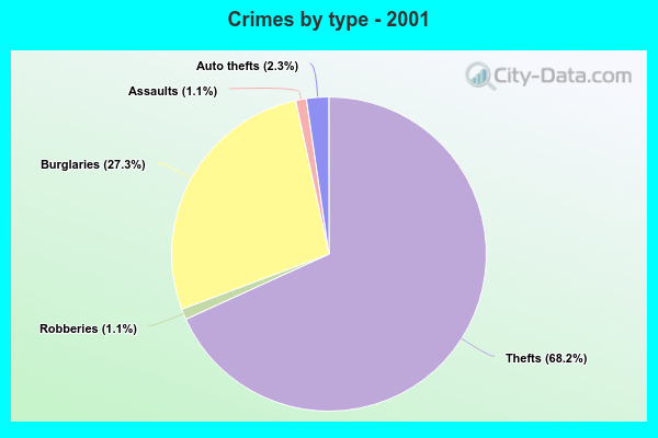 Crimes by type - 2001