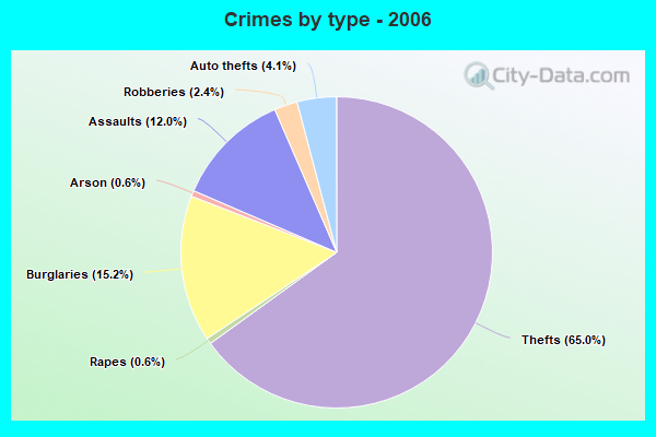 Crimes by type - 2006