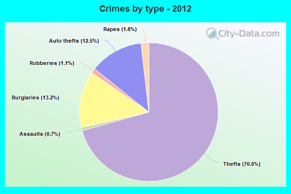 Crimes by type - 2012
