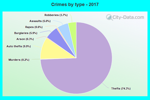 Crimes by type - 2017
