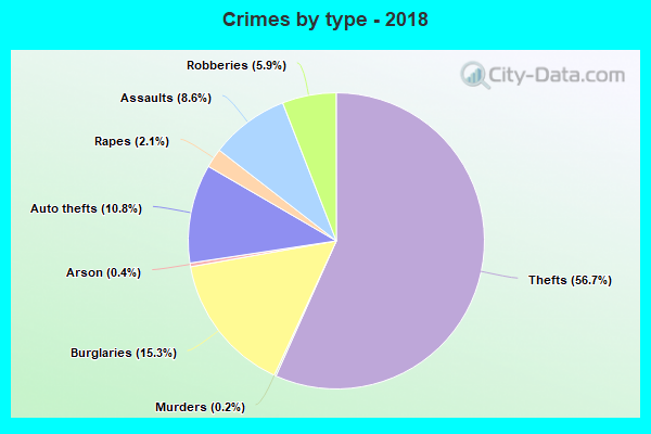 Crimes by type - 2018