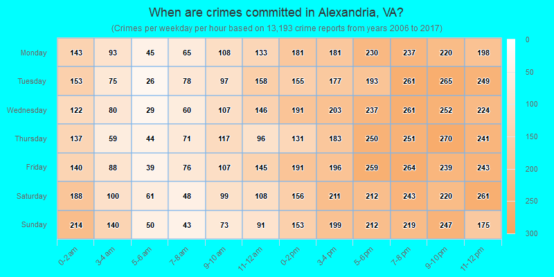 When are crimes committed in Alexandria, VA?
