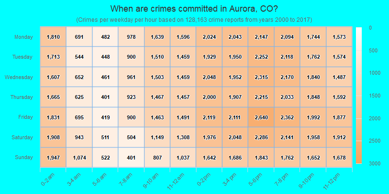 When are crimes committed in Aurora, CO?
