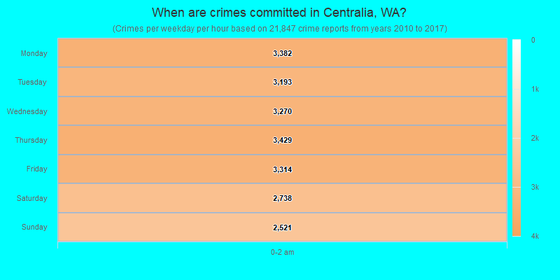 When are crimes committed in Centralia, WA?