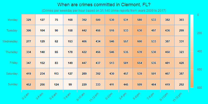 When are crimes committed in Clermont, FL?
