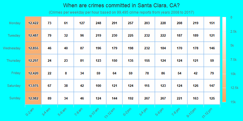 When are crimes committed in Santa Clara, CA?