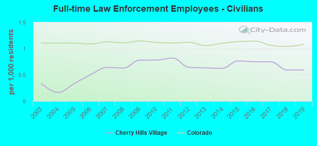 Full-time Law Enforcement Employees - Civilians
