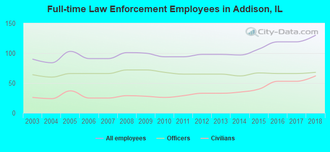 Full-time Law Enforcement Employees in Addison, IL