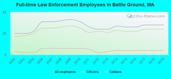 Full-time Law Enforcement Employees in Battle Ground