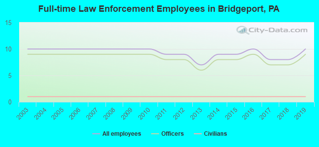 Full-time Law Enforcement Employees in Bridgeport, PA
