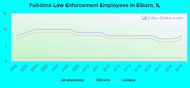 Full-time Law Enforcement Employees in Elburn, IL