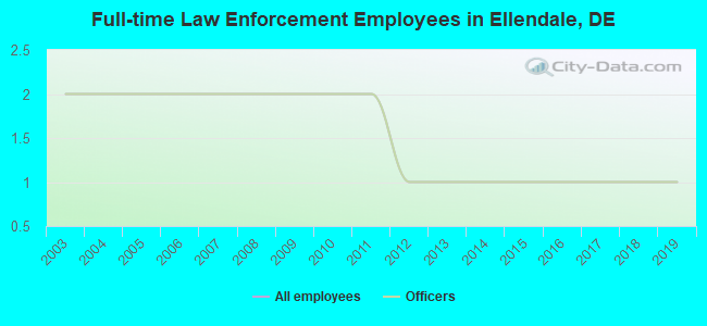Full-time Law Enforcement Employees in Ellendale