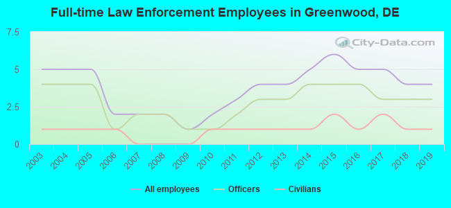 Full-time Law Enforcement Employees in Greenwood
