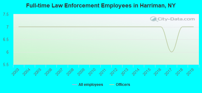 Full-time Law Enforcement Employees in Harriman, NY