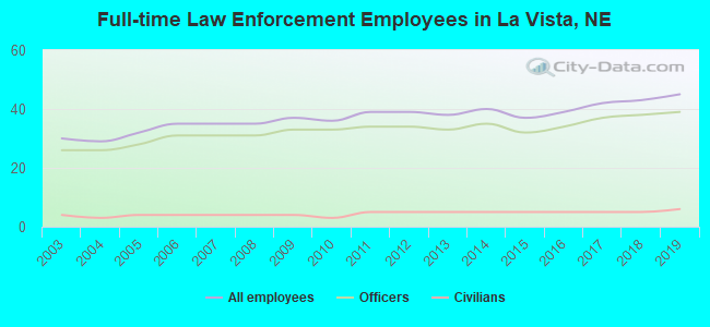 Full-time Law Enforcement Employees in La Vista, NE