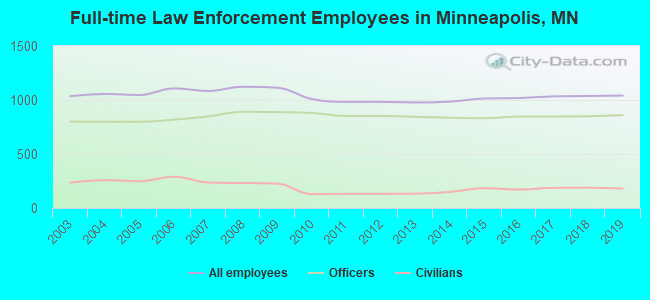 Full-time Law Enforcement Employees in Minneapolis, MN
