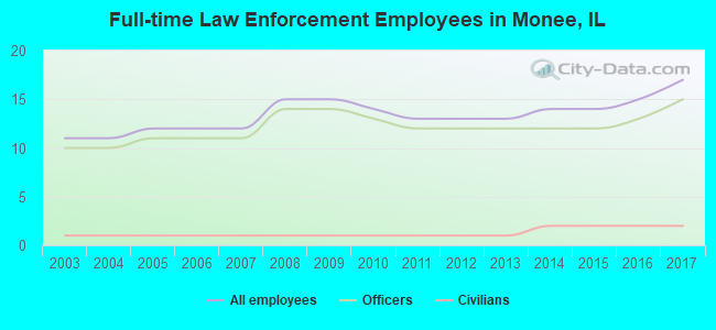 Full-time Law Enforcement Employees in Monee, IL