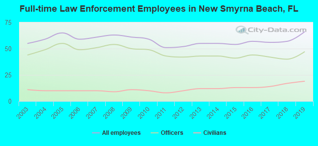 Full-time Law Enforcement Employees in New Smyrna Beach, FL