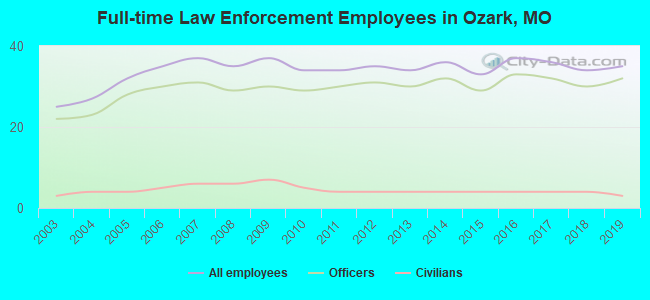 Full-time Law Enforcement Employees in Ozark, MO