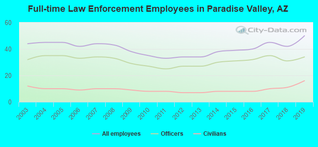 Full-time Law Enforcement Employees in Paradise Valley, AZ
