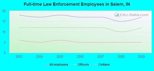 Full-time Law Enforcement Employees in Salem, IN