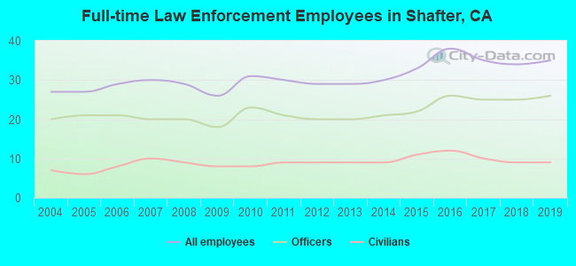 Full-time Law Enforcement Employees in Shafter, CA