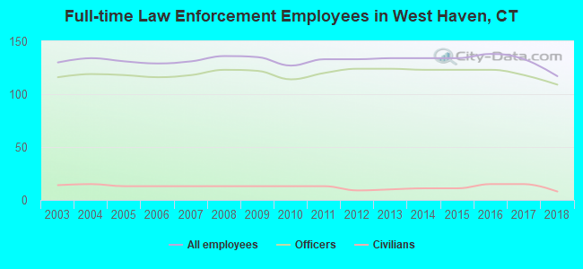 Full-time Law Enforcement Employees in West Haven, CT