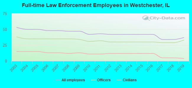 Full-time Law Enforcement Employees in Westchester, IL