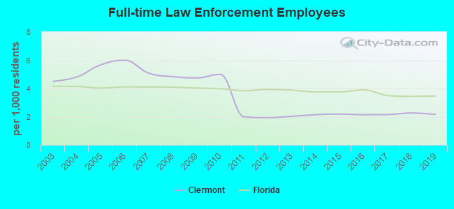 Full-time Law Enforcement Employees