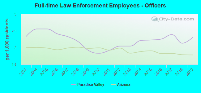 Full-time Law Enforcement Employees - Officers