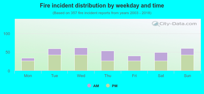 Fire incident distribution by weekday and time