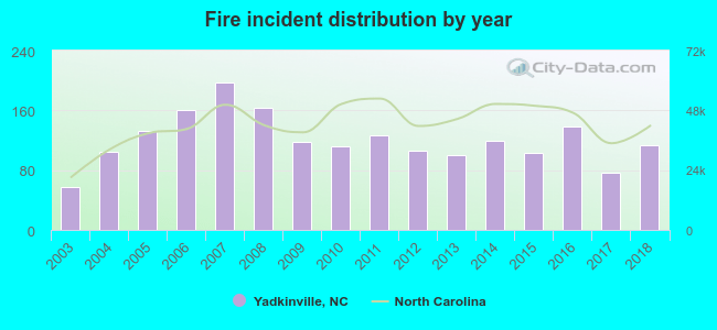 Fire incident distribution by year