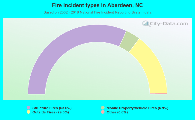 Fire incident types in Aberdeen, NC